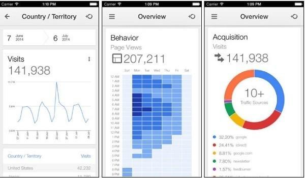 Web аналитика iOS