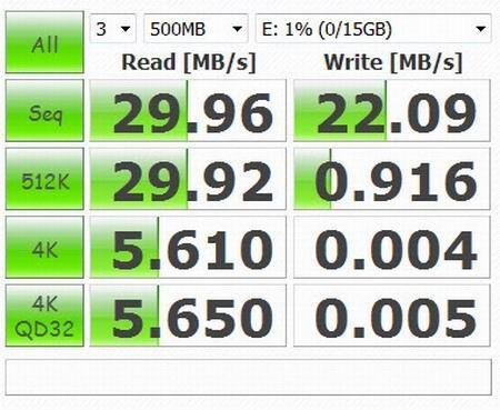 Скорость работы SanDisk Ultra USB Type-C