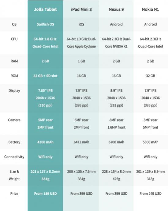 Технические характеристики Jolla Tablet